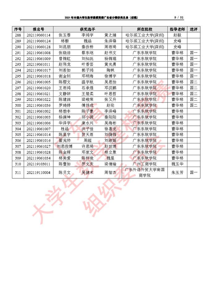 2021年全国大学生数学建模竞赛广东省分赛获奖名单(初稿)_Page9.jpg