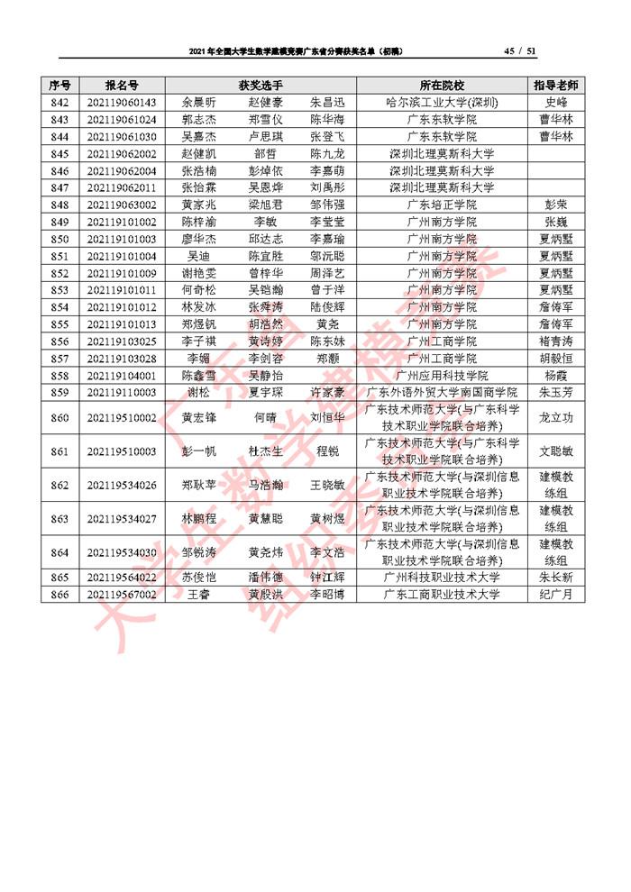 2021年全国大学生数学建模竞赛广东省分赛获奖名单(初稿)_Page45.jpg