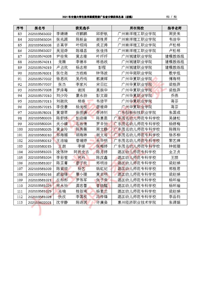 2021年全国大学生数学建模竞赛广东省分赛获奖名单(初稿)_Page51.jpg
